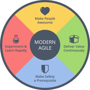Modern Agile Wheel.png